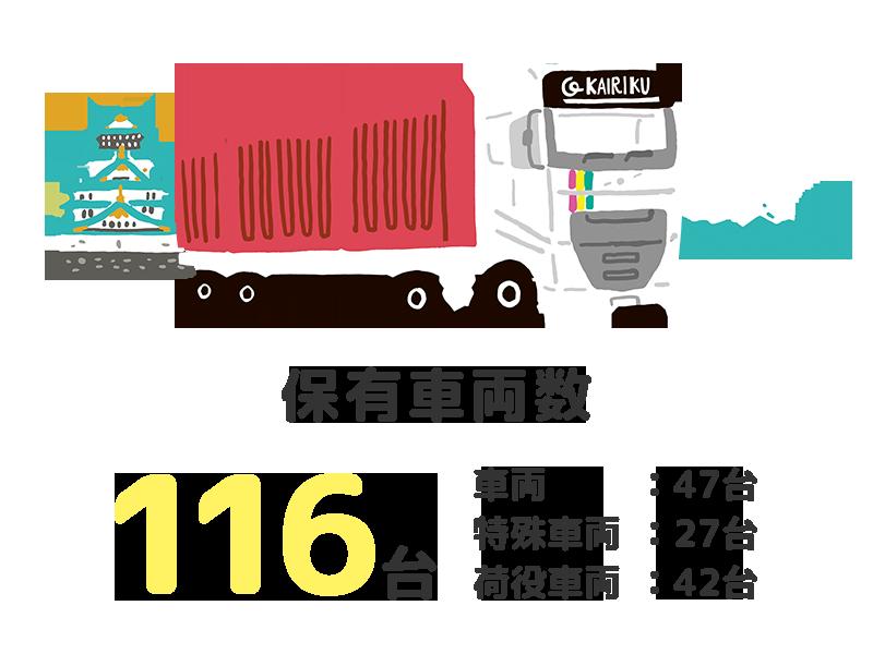 保有車両数:116台(車両:47台 特殊車両 :27台 荷役車両 :42台)