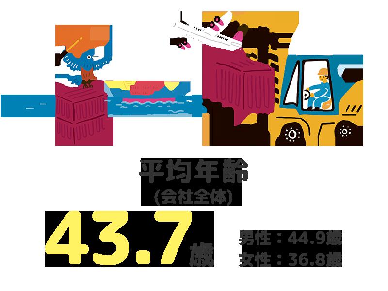 平均年齢 (会社全体):43.7歳(男性:44.9歳 女性:36.8歳)