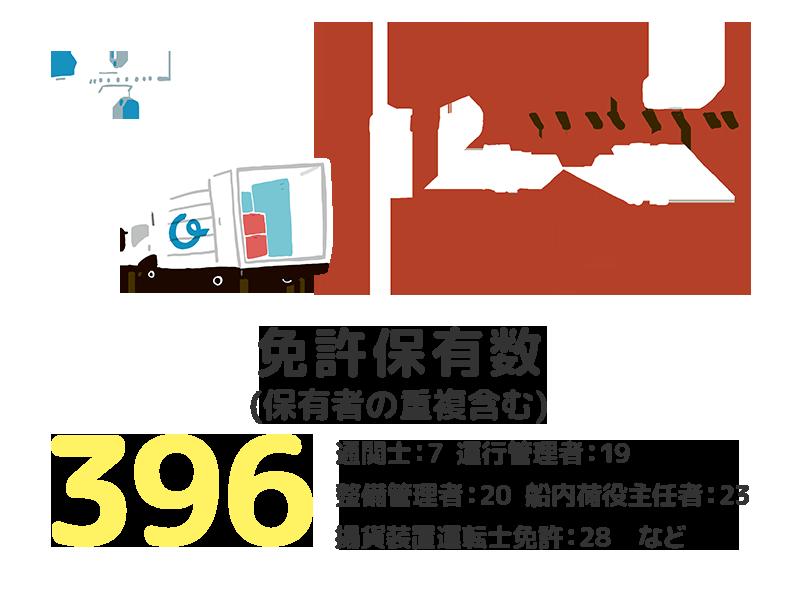 免許保有数 (保有者の重複含む) 396